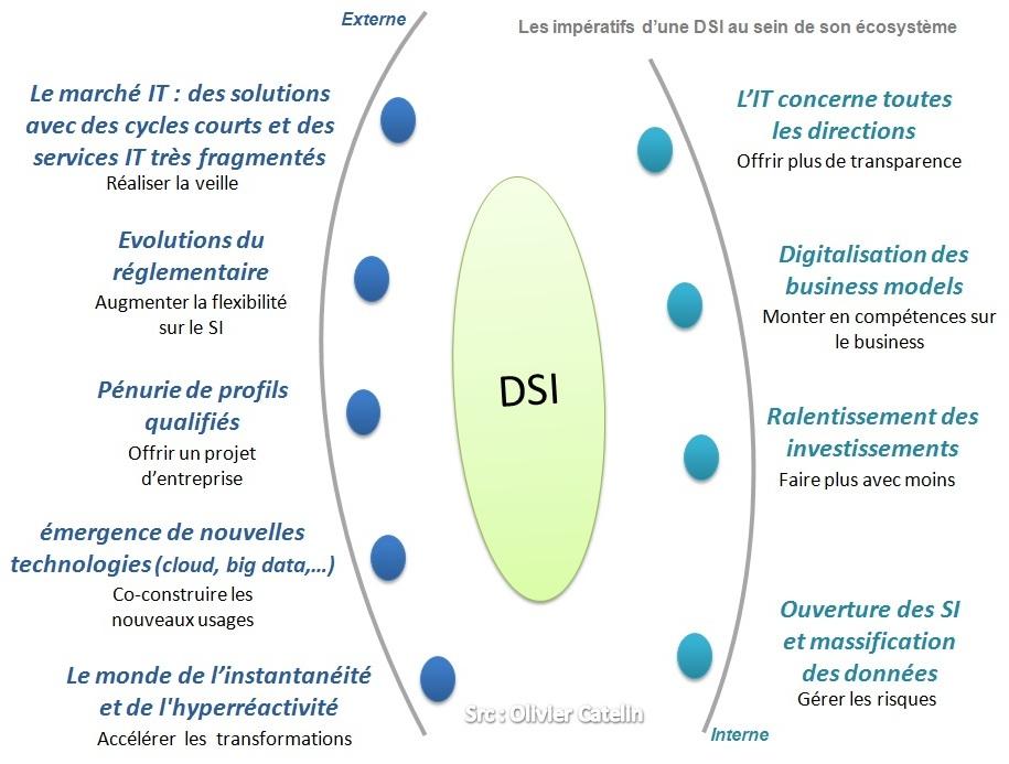 01 DSI et environnement externe digitalisation IT olivier catelin Comment organiser sa DSI dans un environnement en mutation permanente ?