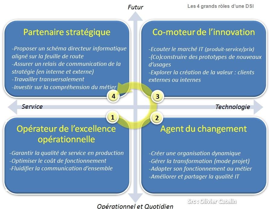 02 DSI 4 grands roles strategie innovation changement operateur olivier catelin Comment organiser sa DSI dans un environnement en mutation permanente ?