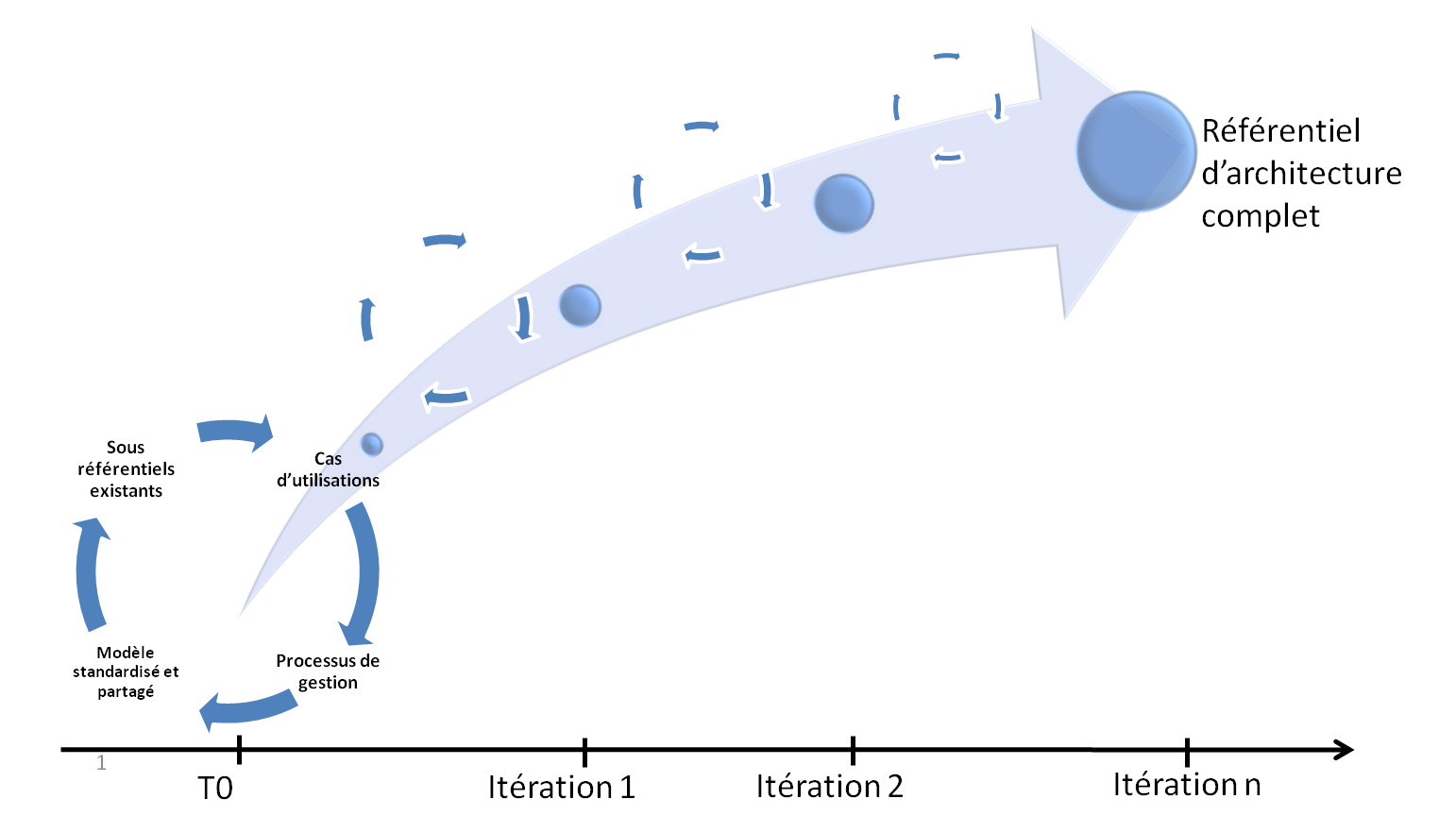 Iterations1 4 Bonnes pratiques pour déployer un référentiel d'architecture du SI
